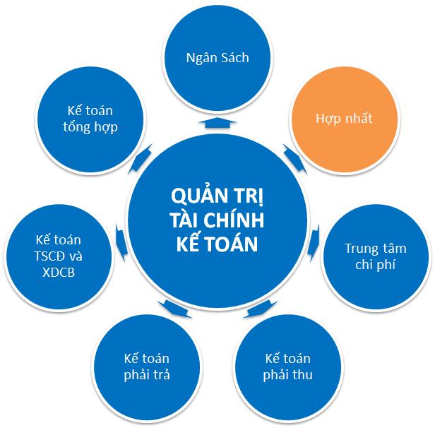 Chức năng của phân hệ quản trị tài chính kế toán