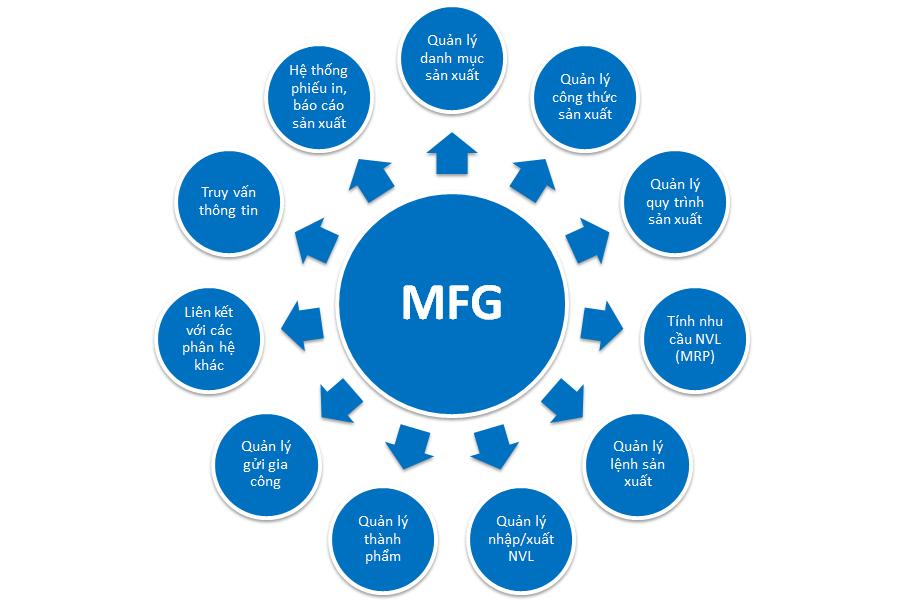 Các chức năng trong phân hệ quản trị sản xuất