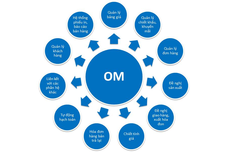 Các chức năng trong phân hệ quản trị bán hàng