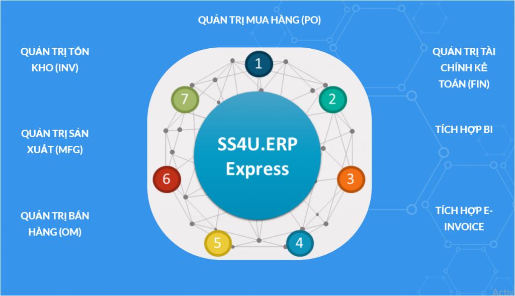 Các phân hệ của ERP Express trả góp